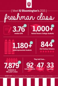 Meet IU Bloomington's 2015 freshman class