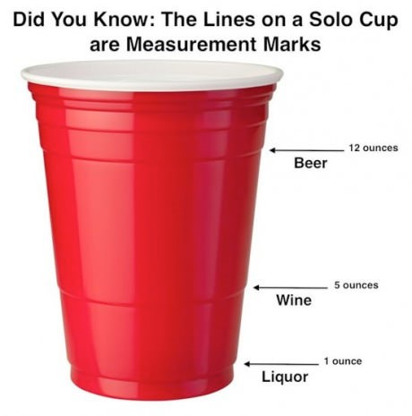 The lines on a solo cup are measurement marks